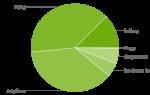 Последние цифры распространения Android показывают, что Lollipops продолжает расти