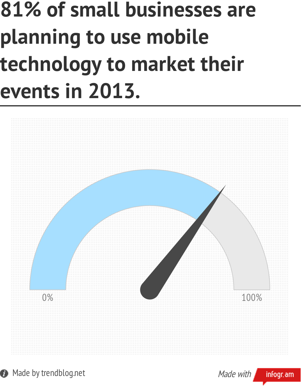 81 percent of businesses plan to use mobile technology for events